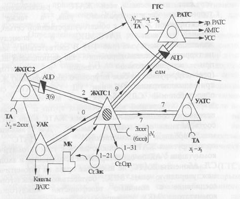 сети железнодорожного узла